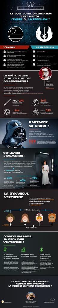 Infographie Star Wars