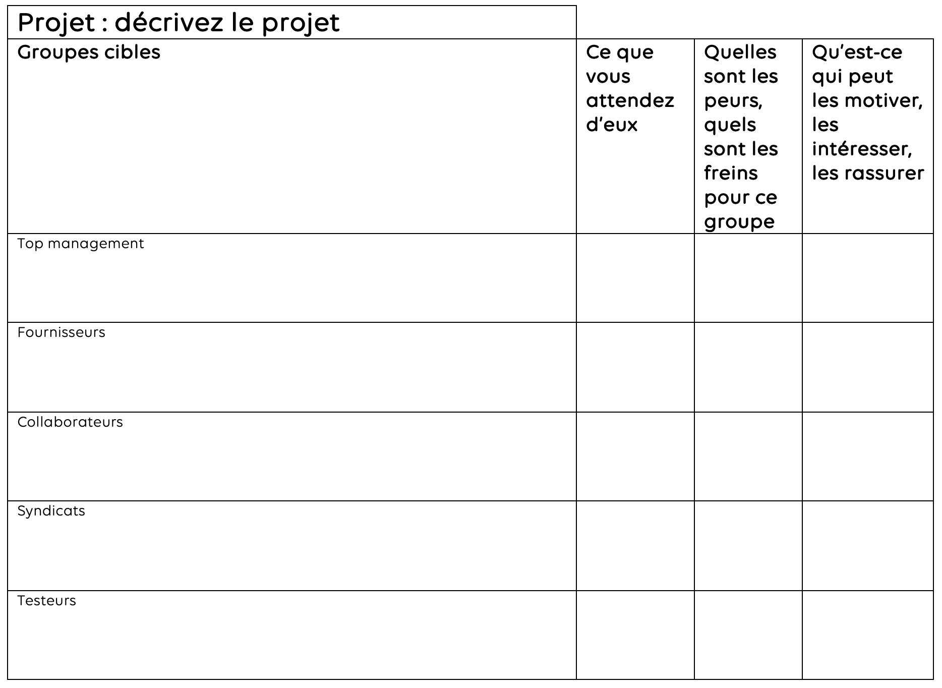 projet communication
